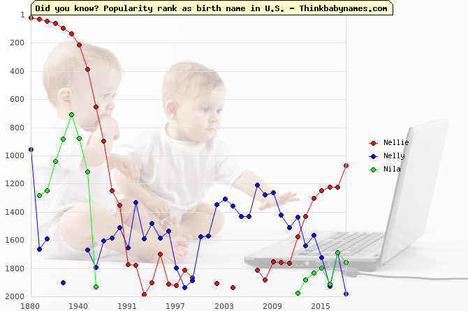 Top 2000 baby names ranking of Nellie, Nelly, Nila in U.S.