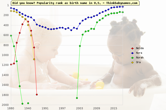 Top 1000 baby names ranking of Nelda, Nora, Norah, Ora in U.S.