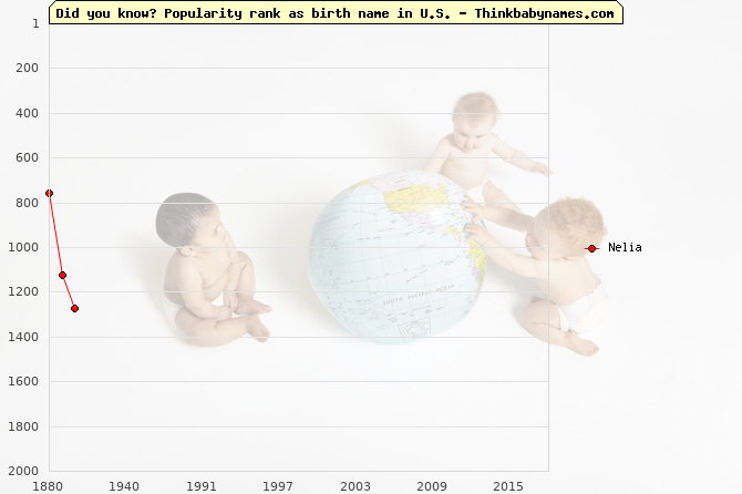 Top 1000 baby names ranking of Nelia name in U.S.