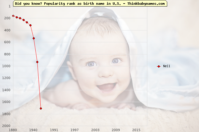 Top 2000 baby names ranking of Nell name in U.S.