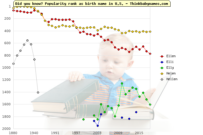 Top 2000 baby names ranking of Ellen, Elli, Elly, Helen, Hellen in U.S.