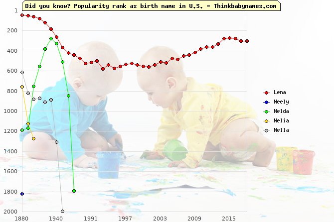Top 2000 baby names ranking of Lena, Neely, Nelda, Nelia, Nella in U.S.