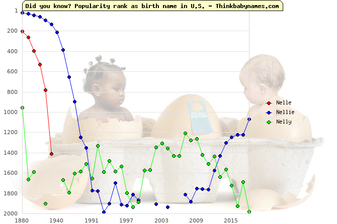Top 2000 baby names ranking of Nelle, Nellie, Nelly in U.S.