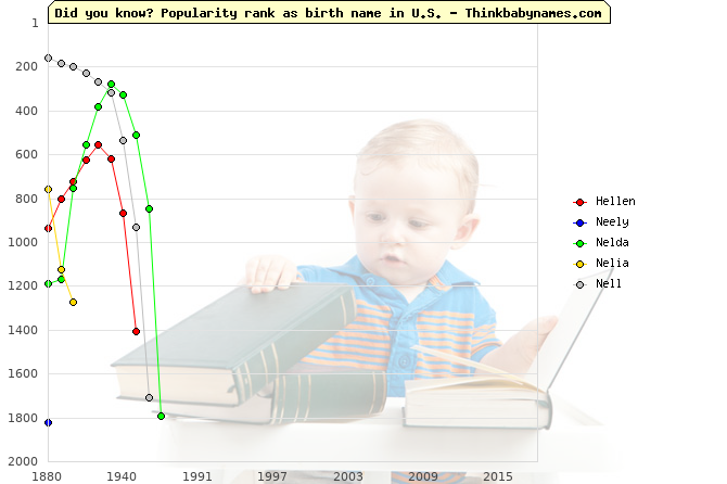 Top 2000 baby names ranking of Hellen, Neely, Nelda, Nelia, Nell in U.S.