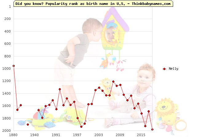 Top 2000 baby names ranking of Nelly name in U.S.