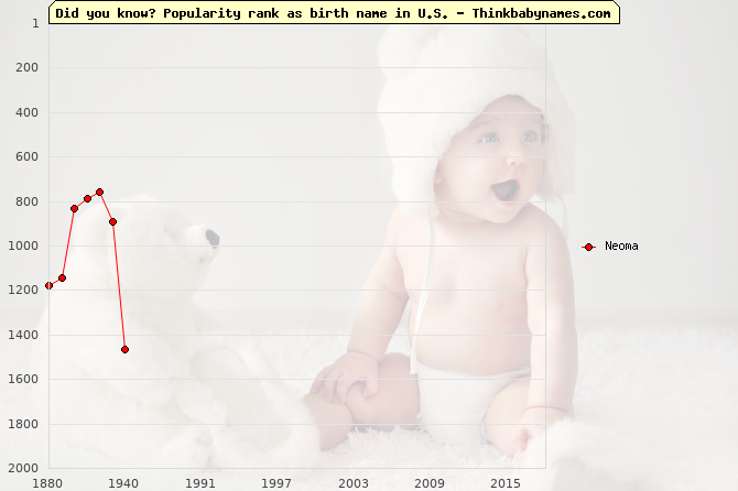 Top 2000 baby names ranking of Neoma in U.S.