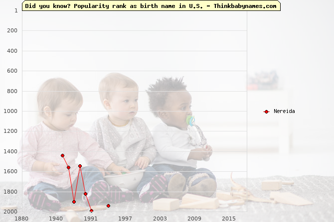 Top 2000 baby names ranking of Nereida name in U.S.
