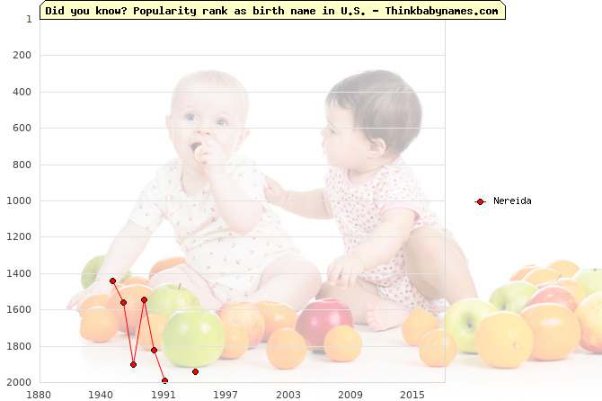 Top 2000 baby names ranking of Nereida in U.S.