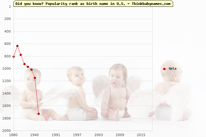 Top 2000 baby names ranking of Neta in U.S.