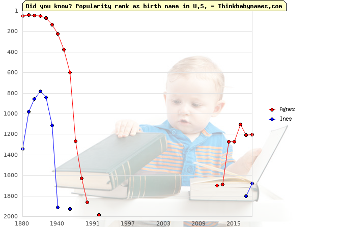 Top 2000 baby names ranking of Agnes, Ines in U.S.