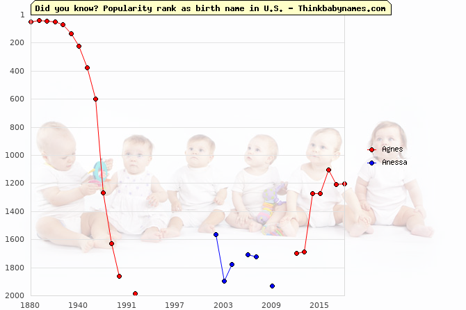 Top 2000 baby names ranking of Agnes, Anessa in U.S.