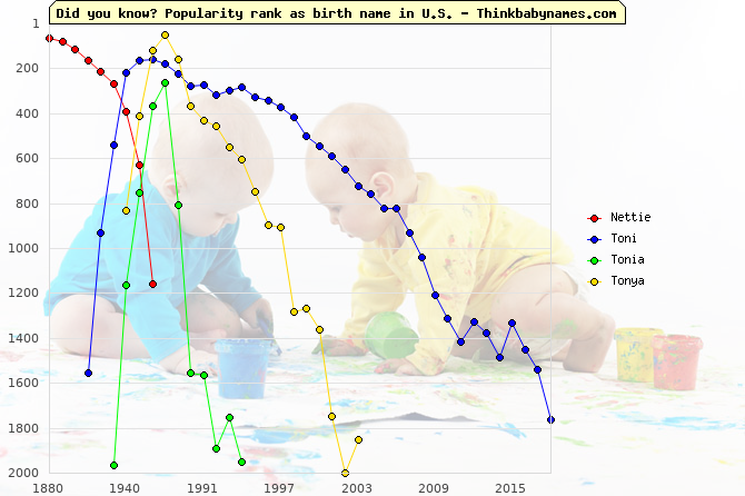 Top 1000 baby names ranking of Nettie, Toni, Tonia, Tonya in U.S.