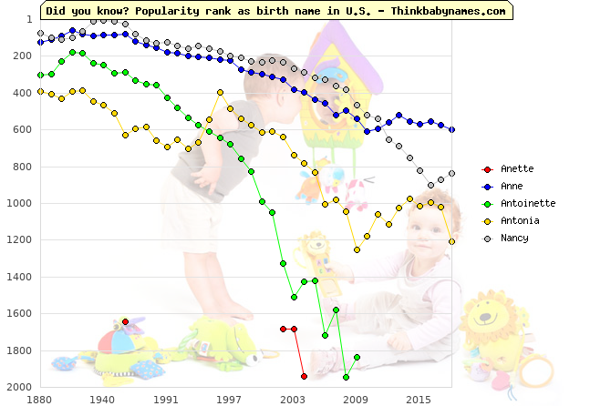 Top 2000 baby names ranking of Anette, Anne, Antoinette, Antonia, Nancy in U.S.