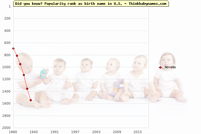 Top 2000 baby names ranking of Nevada name in U.S.
