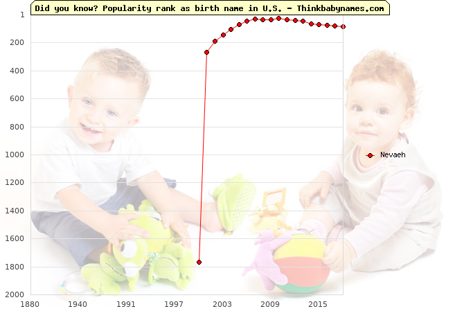 Top 2000 baby names ranking of Nevaeh name in U.S.