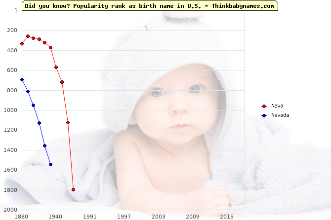 Top 2000 baby names ranking of Neva, Nevada in U.S.