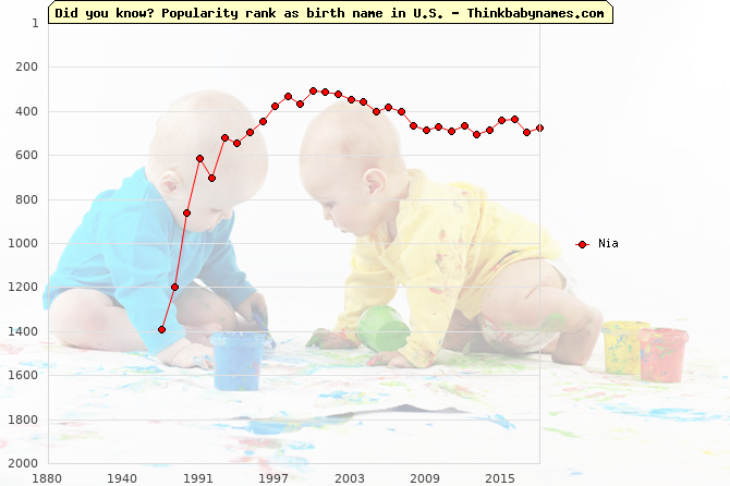 Top 2000 baby names ranking of Nia name in U.S.