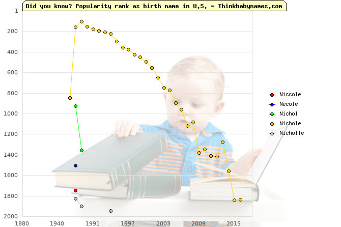 Top 2000 baby names ranking of Niccole, Necole, Nichol, Nichole, Nicholle in U.S.