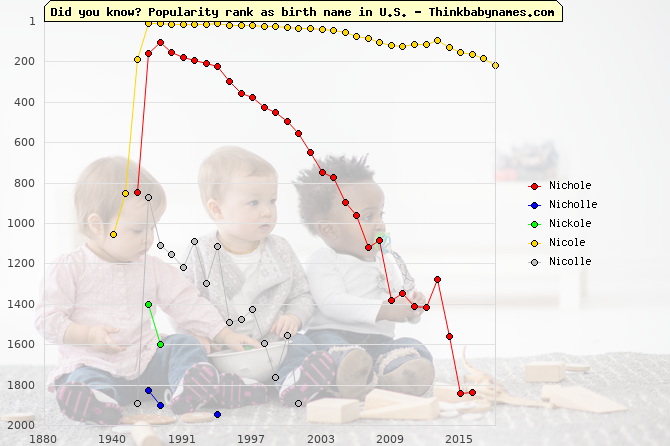 Top 2000 baby names ranking of Nichole, Nicholle, Nickole, Nicole, Nicolle in U.S.