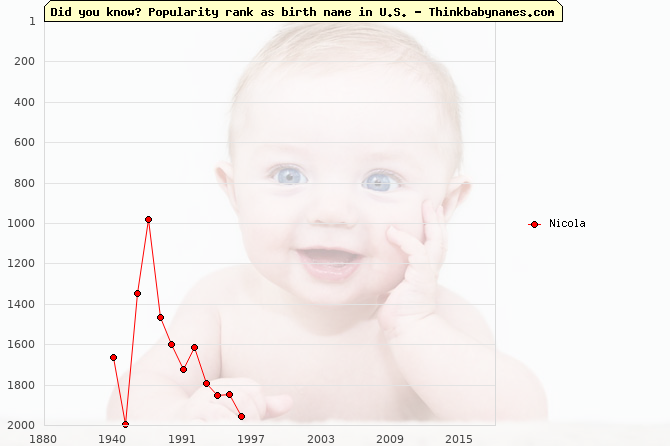 Top 2000 baby names ranking of Nicola in U.S.