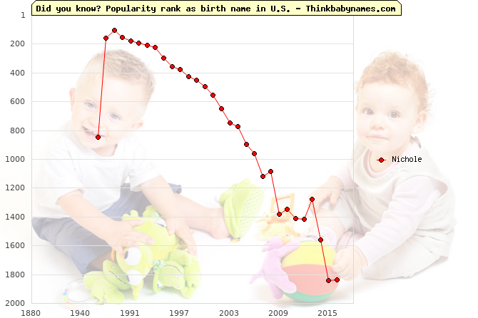 Top 2000 baby names ranking of Nichole name in U.S.