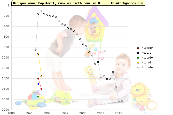 Top 2000 baby names ranking of Nickole, Necole, Niccole, Nichol, Nichole in U.S.