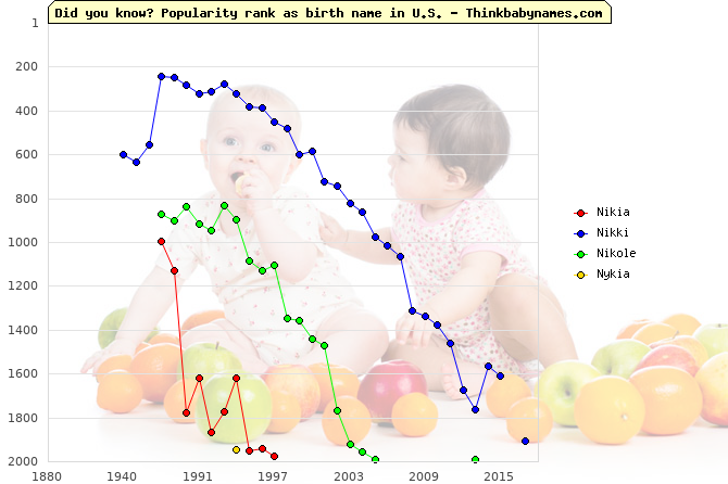 Top 2000 baby names ranking of Nikia, Nikki, Nikole, Nykia in U.S.