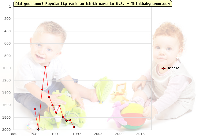 Top 2000 baby names ranking of Nicola name in U.S.