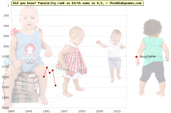 Top 2000 baby names ranking of Nicollette name in U.S.