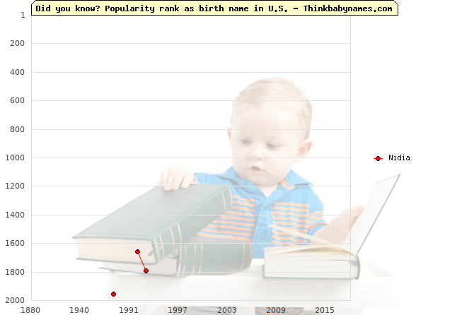 Top 2000 baby names ranking of Nidia name in U.S.