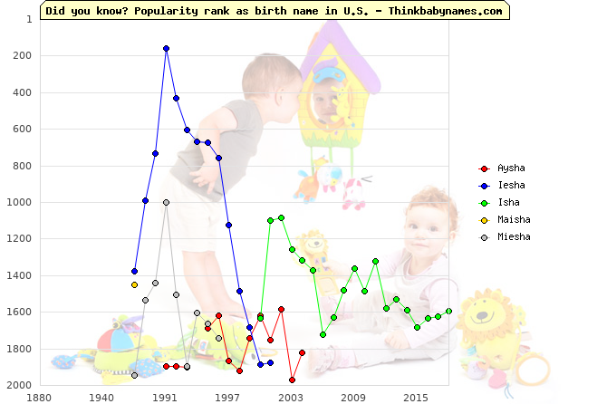 Top 2000 baby names ranking of Aysha, Iesha, Isha, Maisha, Miesha in U.S.