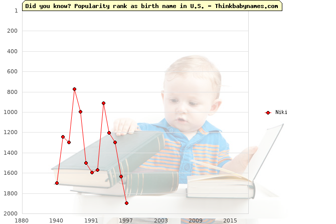 Top 2000 baby names ranking of Niki name in U.S.