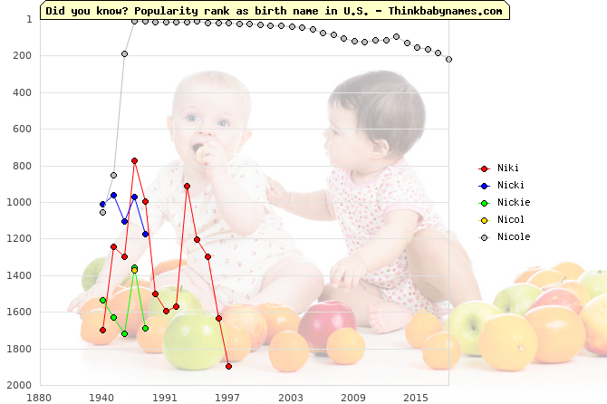 Top 2000 baby names ranking of Niki, Nicki, Nickie, Nicol, Nicole in U.S.