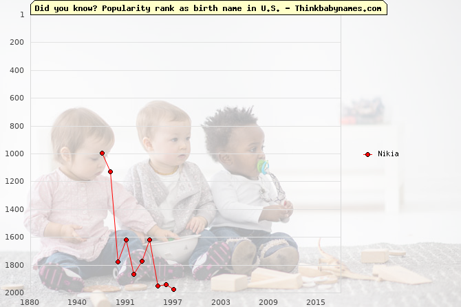 Top 2000 baby names ranking of Nikia name in U.S.