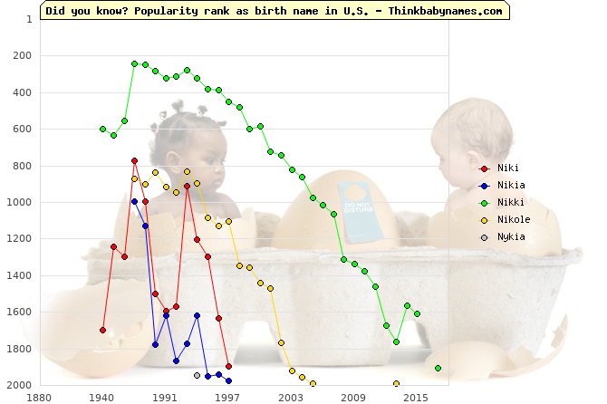 Top 2000 baby names ranking of Niki, Nikia, Nikki, Nikole, Nykia in U.S.