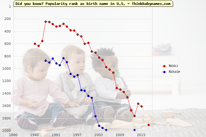 Top 2000 baby names ranking of Nikki, Nikole in U.S.