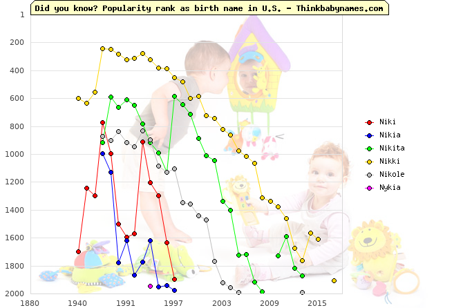 Top 2000 baby names ranking of Niki, Nikia, Nikita, Nikki, Nikole, Nykia in U.S.