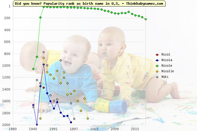 Top 2000 baby names ranking of Nicol, Nicola, Nicole, Nicolle, Niki in U.S.