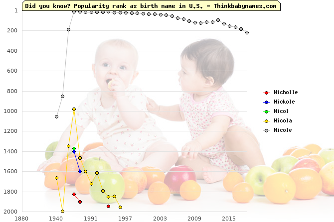 Top 2000 baby names ranking of Nicholle, Nickole, Nicol, Nicola, Nicole in U.S.