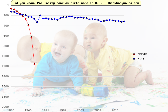 Top 2000 baby names ranking of Nettie, Nina in U.S.