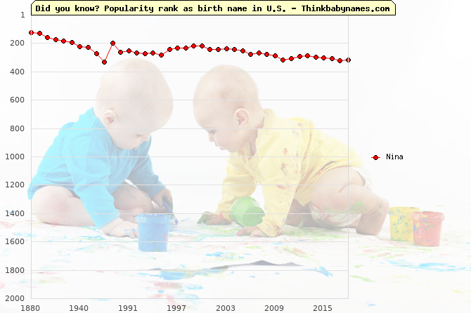 Top 2000 baby names ranking of Nina in U.S.