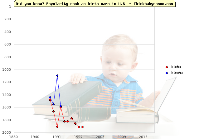 Top 2000 baby names ranking of Nisha, Niesha in U.S.