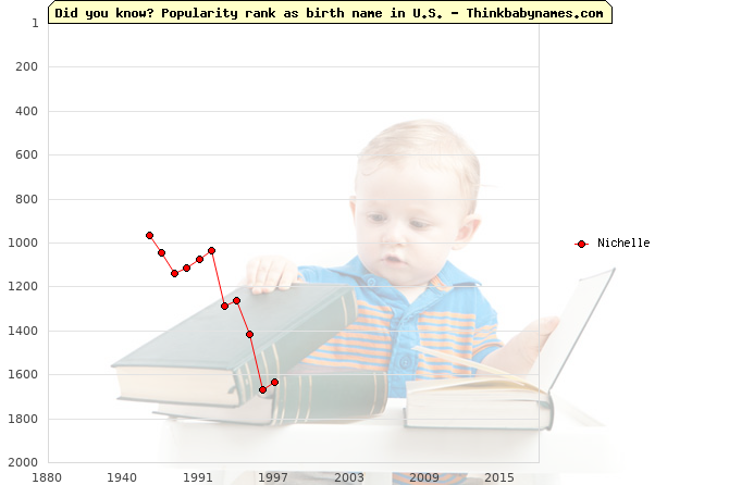 Top 2000 baby names ranking of Nichelle in U.S.