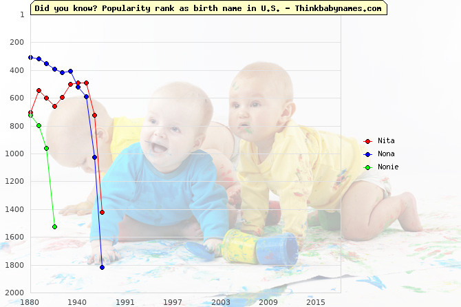 Top 2000 baby names ranking of N- names: Nita, Nona, Nonie