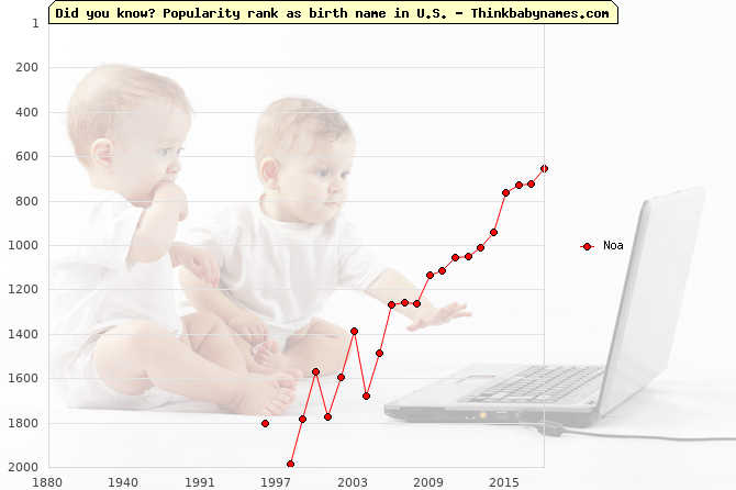 Top 2000 baby names ranking of Noa name in U.S.