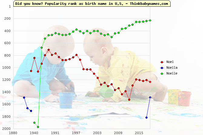 Top 2000 baby names ranking of Noel, Noella, Noelle in U.S.
