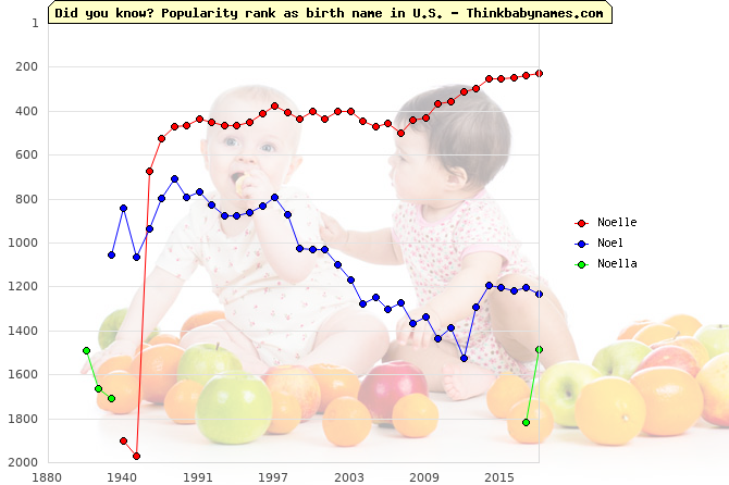 Top 2000 baby names ranking of Noelle, Noel, Noella in U.S.