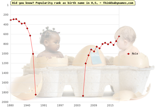 Top 2000 baby names ranking of Nola name in U.S.
