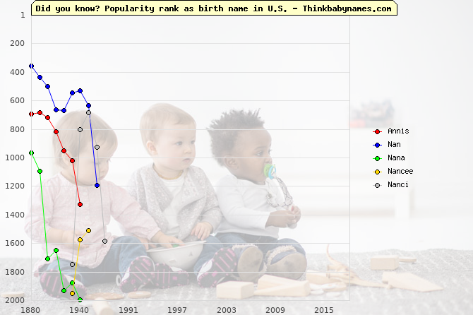 Top 2000 baby names ranking of Annis, Nan, Nana, Nancee, Nanci in U.S.
