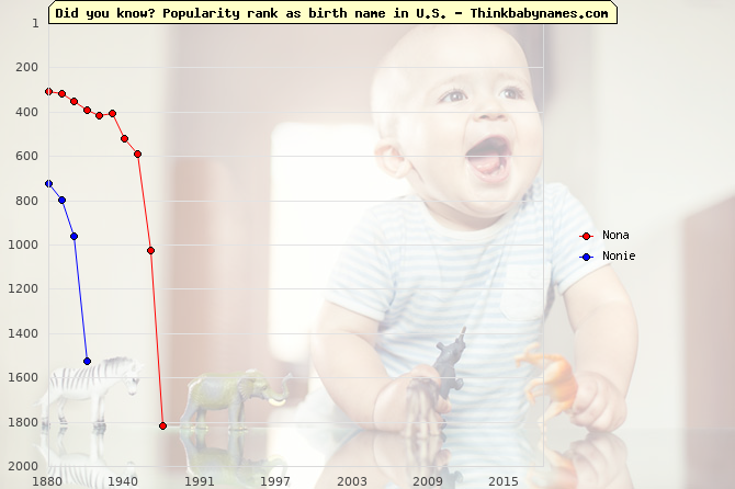 Top 2000 baby names ranking of Nona, Nonie in U.S.
